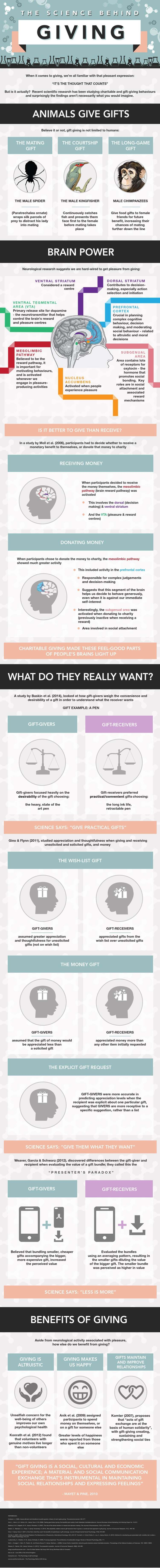 science-behind giving infographic